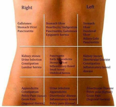 Causes of pain in abdomen based on site of pain