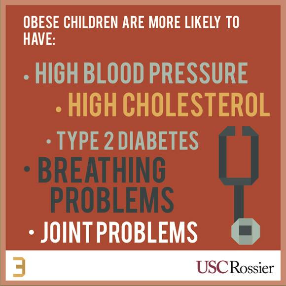 Obese Children are more likely to have